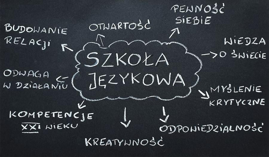 Szkoła językowa. Na co zwrócić uwagę przy wyborze?
